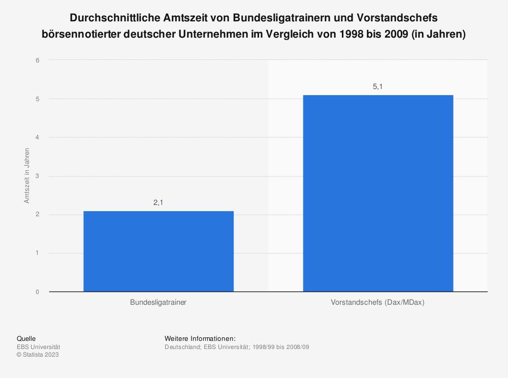 Statistik: Durchschnittliche Amtszeit von Bundesligatrainern und Vorstandschefs börsennotierter deutscher Unternehmen im Vergleich von 1998 bis 2009 (in Jahren) | Statista
