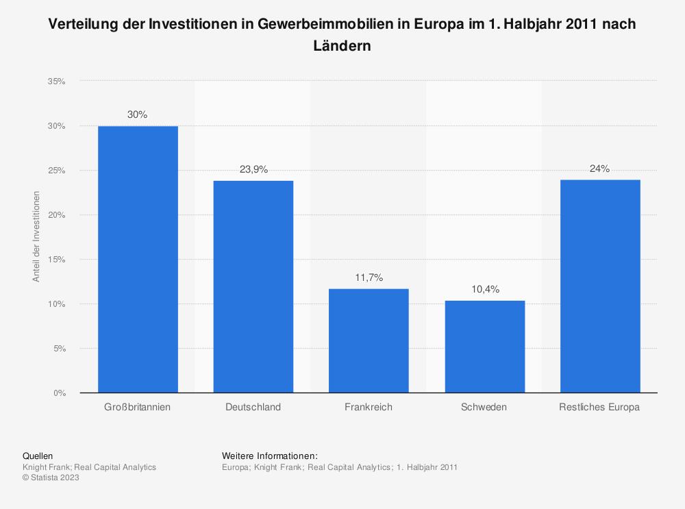 Statistik: Verteilung der Investitionen in Gewerbeimmobilien in Europa im 1. Halbjahr 2011 nach Ländern | Statista