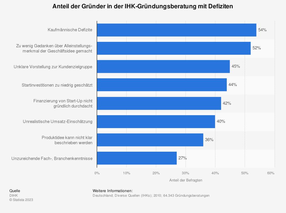 Statistik: Anteil der Gründer in der IHK-Gründungsberatung mit Defiziten | Statista