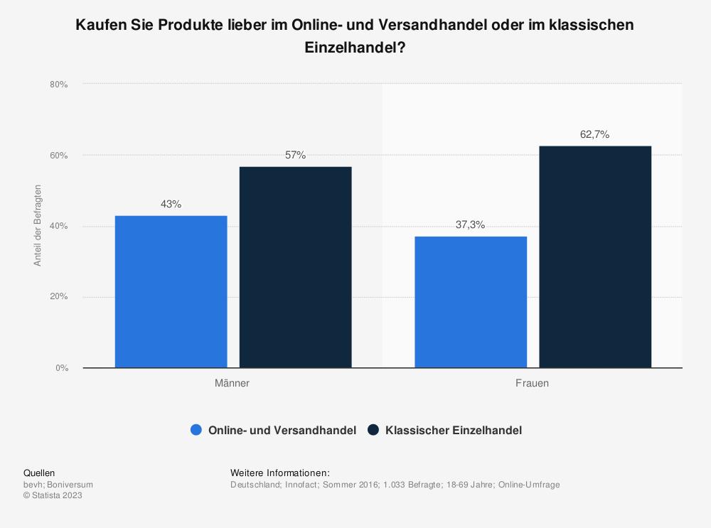 Statistik: Kaufen Sie Produkte lieber im Online- und Versandhandel oder im klassischen Einzelhandel? | Statista