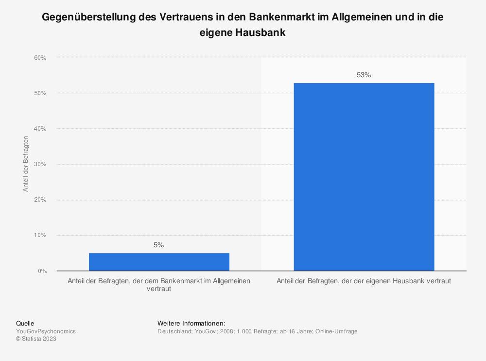Statistik: Gegenüberstellung des Vertrauens in den Bankenmarkt im Allgemeinen und in die eigene Hausbank | Statista