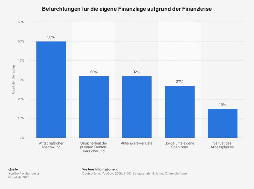 Statistik: Befürchtungen für die eigene Finanzlage aufgrund der Finanzkrise | Statista