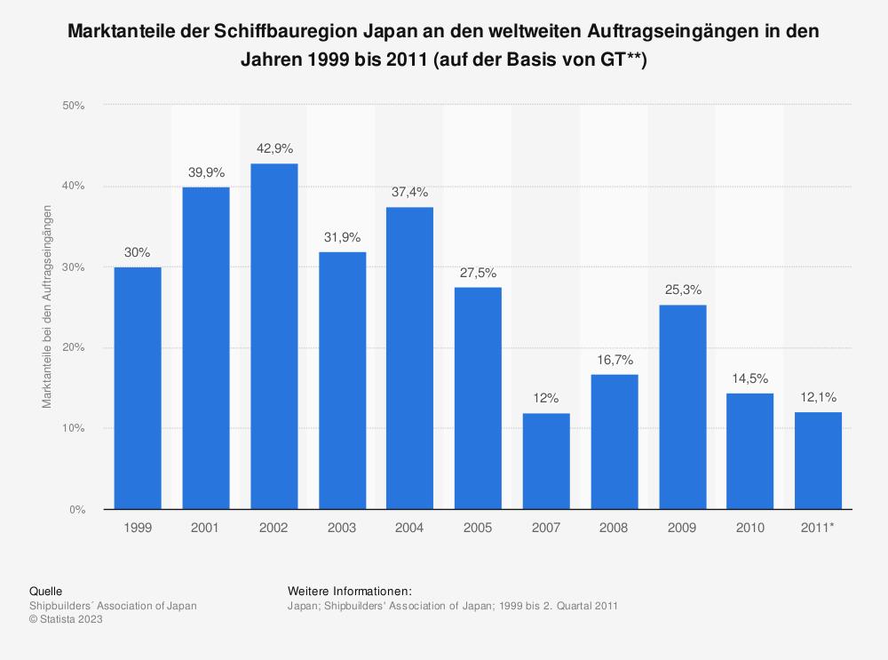 Statistik: Marktanteile der Schiffbauregion Japan an den weltweiten Auftragseingängen in den Jahren 1999 bis 2011 (auf der Basis von GT**) | Statista