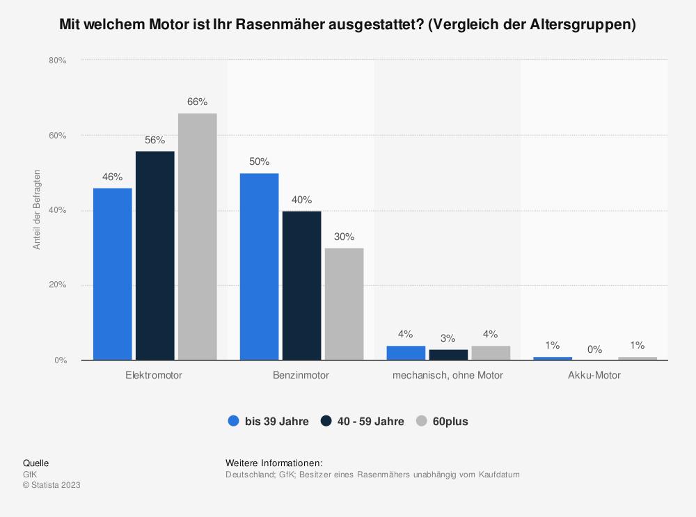 Statistik: Mit welchem Motor ist Ihr Rasenmäher ausgestattet? (Vergleich der Altersgruppen) | Statista