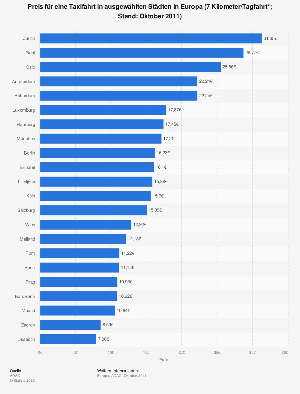 Statistik: Preis für eine Taxifahrt in ausgewählten Städten in Europa (7 Kilometer/Tagfahrt*; Stand: Oktober 2011) | Statista