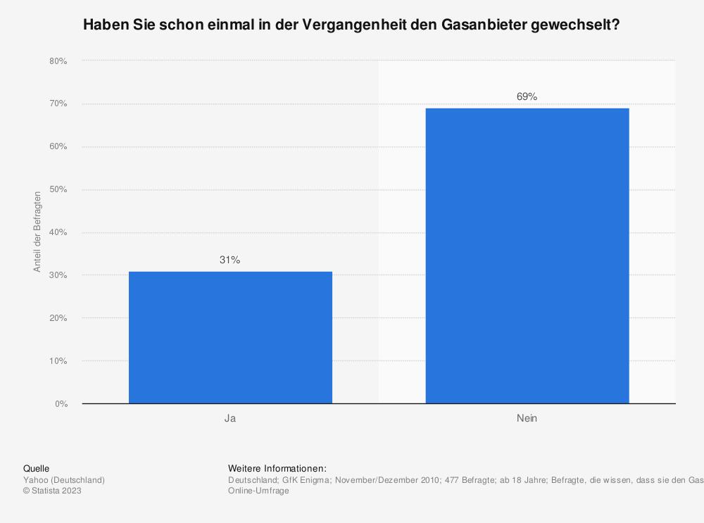 Statistik: Haben Sie schon einmal in der Vergangenheit den Gasanbieter gewechselt? | Statista