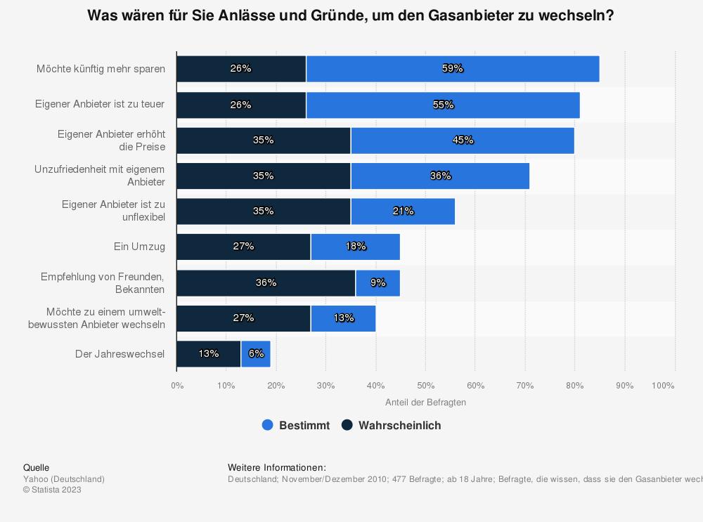 Statistik: Was wären für Sie Anlässe und Gründe, um den Gasanbieter zu wechseln? | Statista