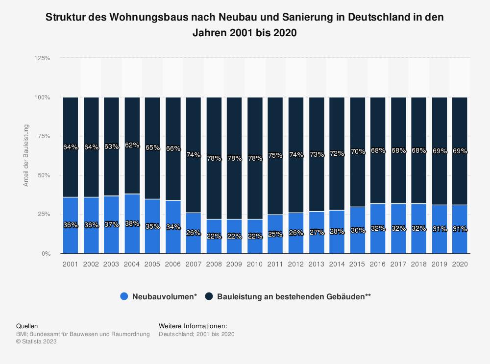 Statistik: Struktur des Wohnungsbaus nach Neubau und Sanierung in Deutschland in den Jahren 2001 bis 2018 | Statista
