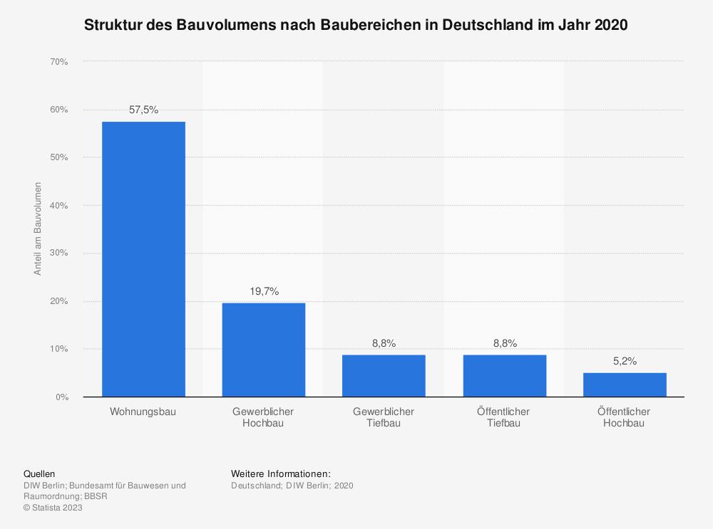 Statistik: Struktur des Bauvolumens nach Baubereichen in Deutschland im Jahr 2018 | Statista