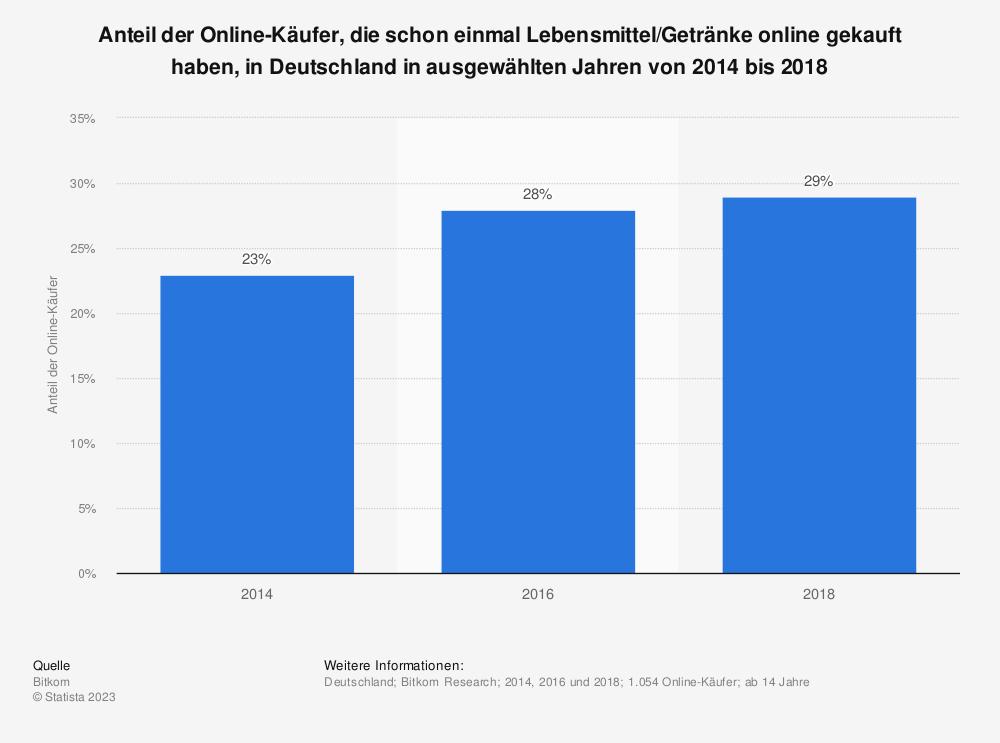 Statistik: Anteil der Online-Käufer, die schon einmal Lebensmittel/Getränke online gekauft haben, in Deutschland in ausgewählten Jahren von 2014 bis 2018 | Statista