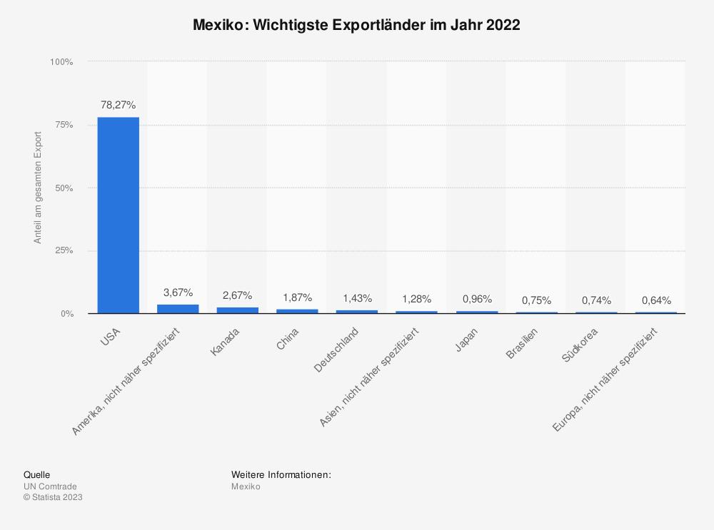 Statistik: Mexiko: Wichtigste Exportländer im Jahr 2017 | Statista
