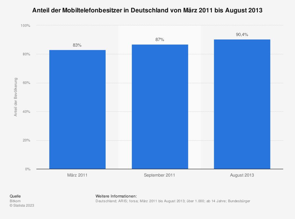 Statistik: Anteil der Mobiltelefonbesitzer in Deutschland von März 2011 bis August 2013 | Statista