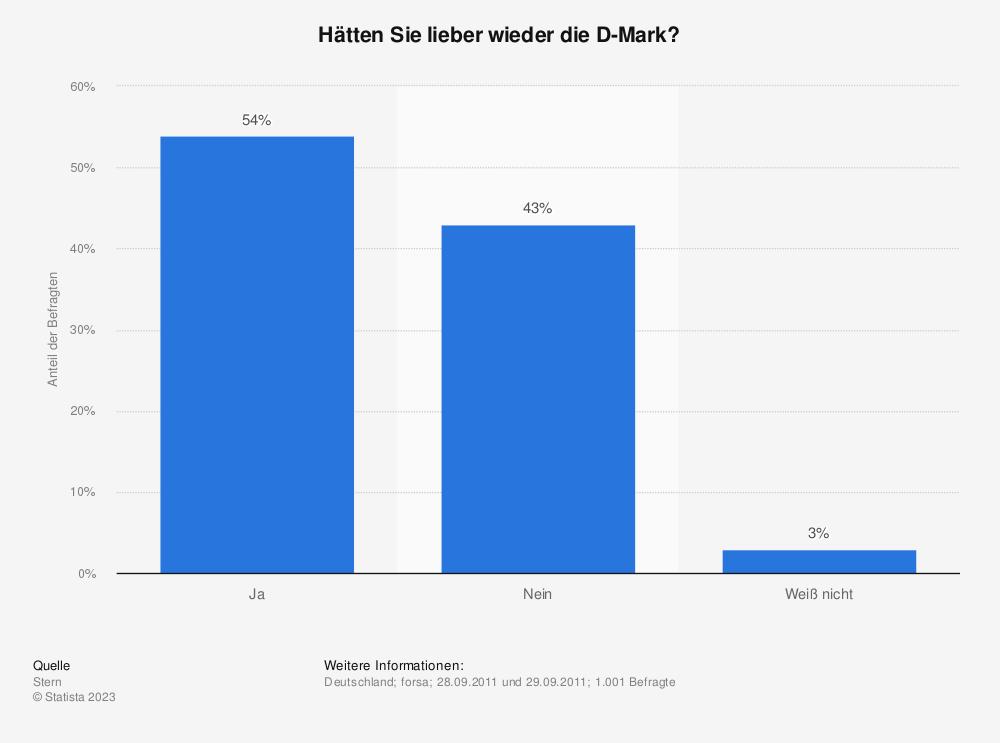 Statistik: Hätten Sie lieber wieder die D-Mark? | Statista