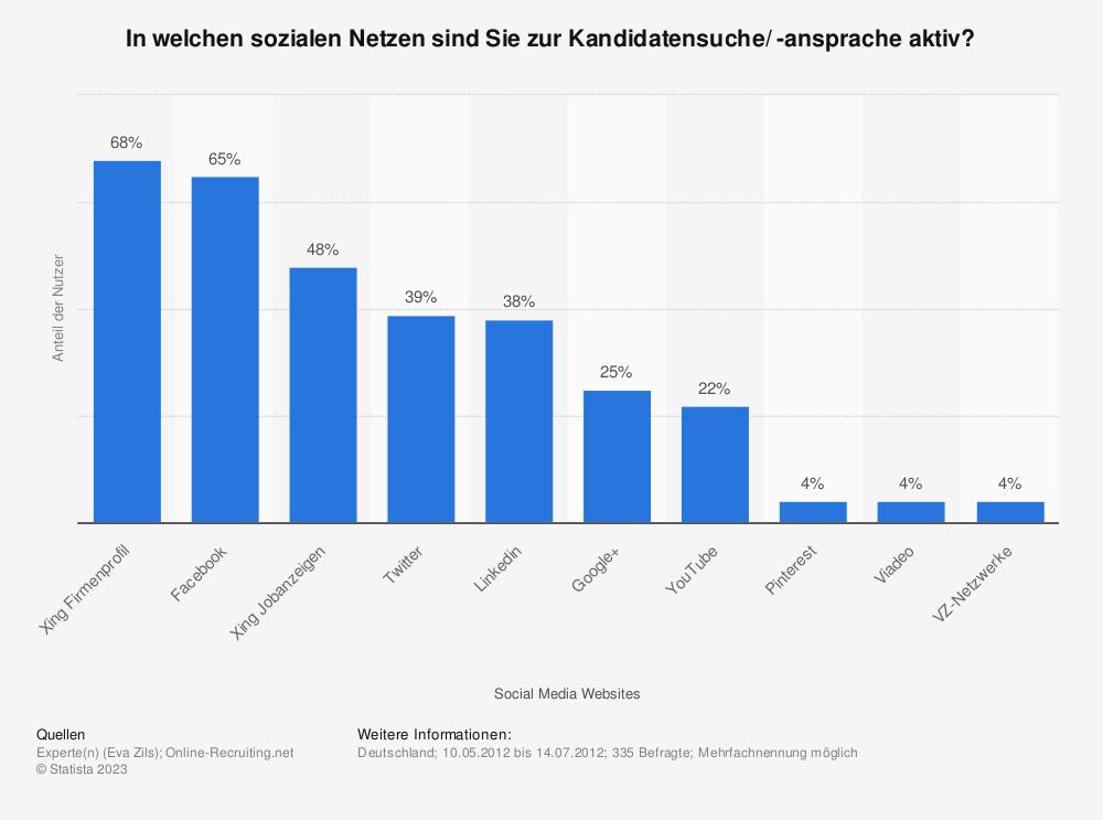 Statistik: In welchen sozialen Netzen sind Sie zur Kandidatensuche/ -ansprache aktiv? | Statista