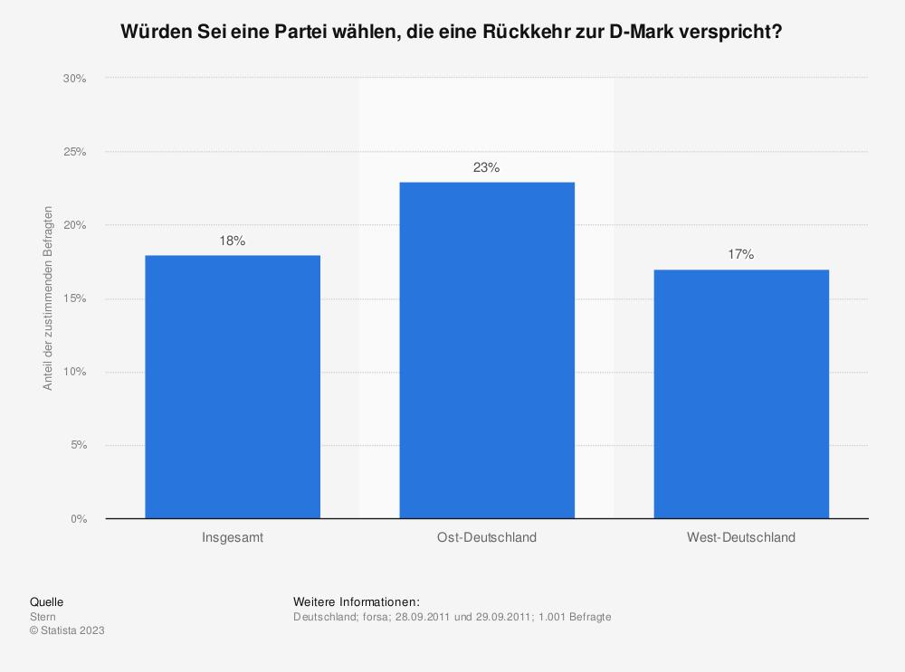 Statistik: Würden Sei eine Partei wählen, die eine Rückkehr zur D-Mark verspricht? | Statista