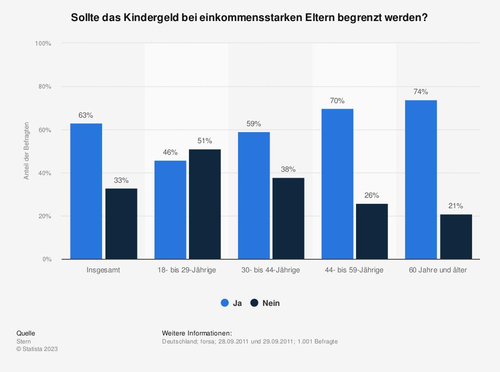 Statistik: Sollte das Kindergeld bei einkommensstarken Eltern begrenzt werden? | Statista