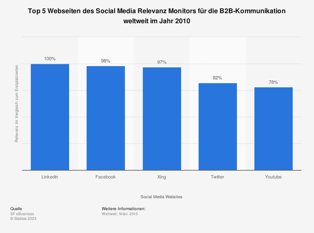 Statistik: Top 5 Webseiten des Social Media Relevanz Monitors für die B2B-Kommunikation weltweit im Jahr 2010 | Statista