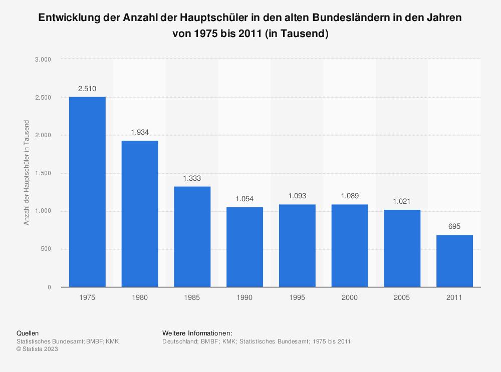 Statistik: Entwicklung der Anzahl der Hauptschüler in den alten Bundesländern in den Jahren von 1975 bis 2011 (in Tausend) | Statista