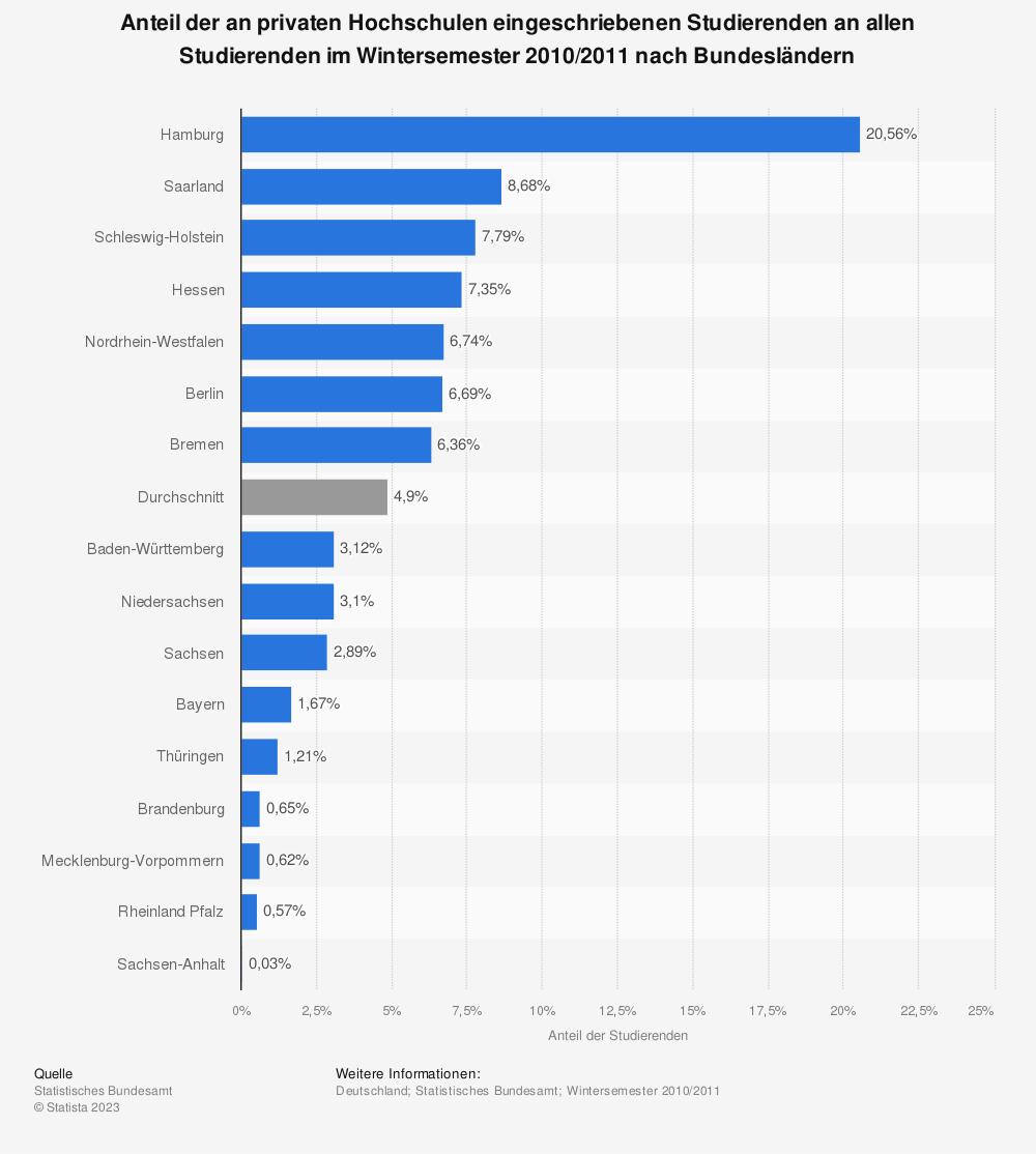 Statistik: Anteil der an privaten Hochschulen eingeschriebenen Studierenden an allen Studierenden im Wintersemester 2010/2011 nach Bundesländern | Statista