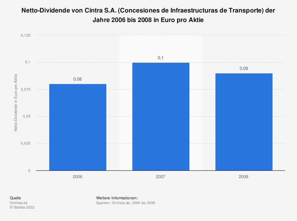 Statistik: Netto-Dividende von Cintra S.A. (Concesiones de Infraestructuras de Transporte) der Jahre 2006 bis 2008 in Euro pro Aktie | Statista