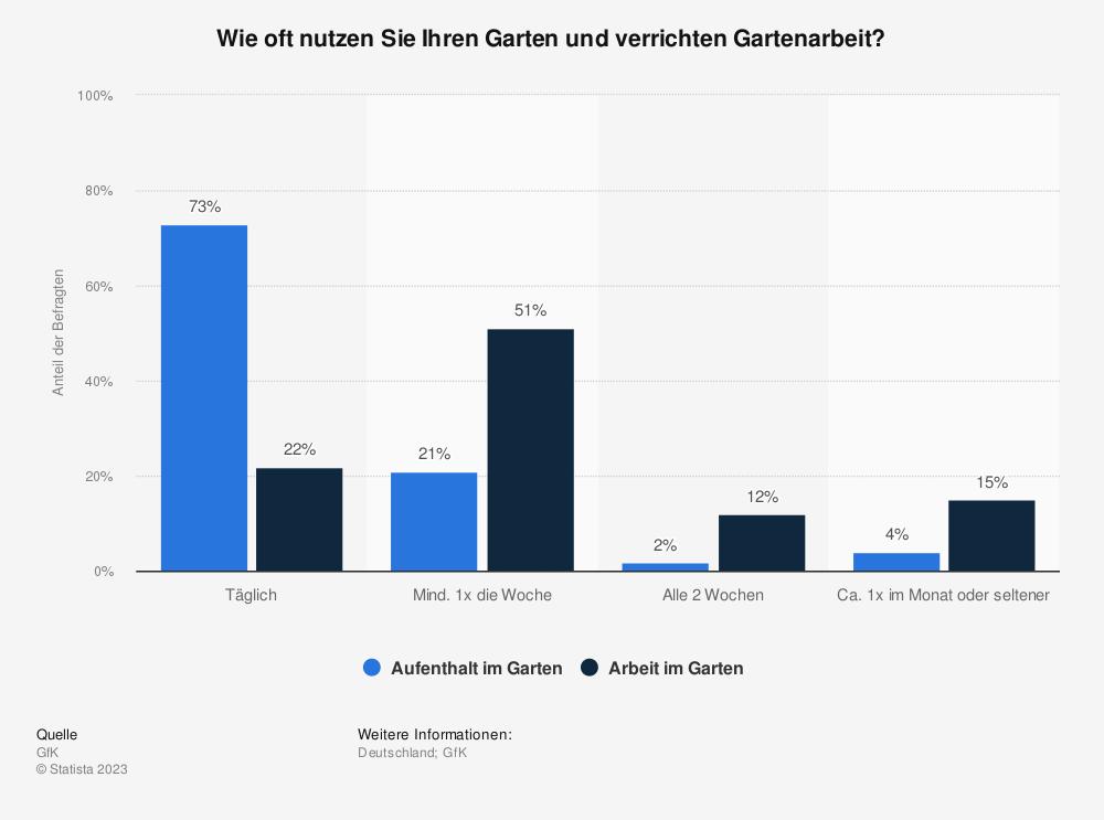 Statistik: Wie oft nutzen Sie Ihren Garten und verrichten Gartenarbeit? | Statista