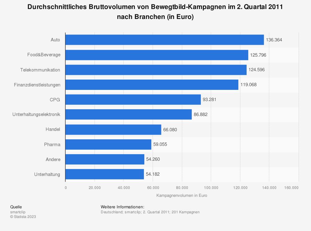 Statistik: Durchschnittliches Bruttovolumen von Bewegtbild-Kampagnen im 2. Quartal 2011 nach Branchen (in Euro) | Statista