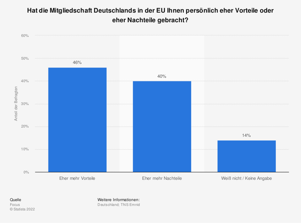 Statistik: Hat die Mitgliedschaft Deutschlands in der EU Ihnen persönlich eher Vorteile oder eher Nachteile gebracht? | Statista