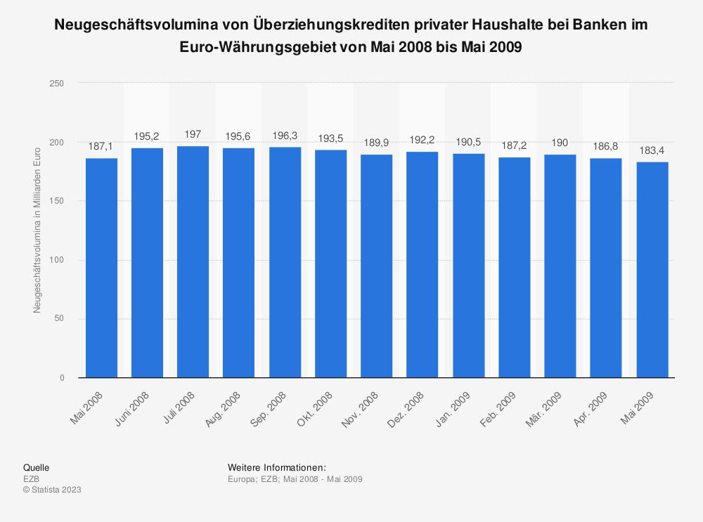 Statistik: Neugeschäftsvolumina von Überziehungskrediten privater Haushalte bei Banken im Euro-Währungsgebiet von Mai 2008 bis Mai 2009 | Statista