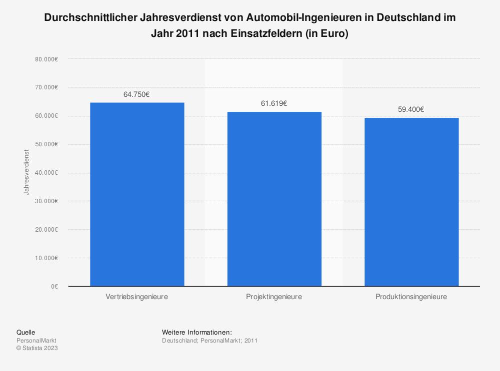 Statistik: Durchschnittlicher Jahresverdienst von Automobil-Ingenieuren in Deutschland im Jahr 2011 nach Einsatzfeldern (in Euro) | Statista