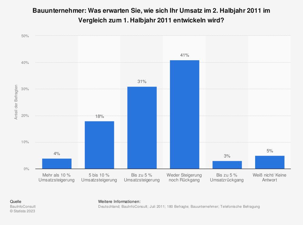 Statistik: Bauunternehmer: Was erwarten Sie, wie sich Ihr Umsatz im 2. Halbjahr 2011 im Vergleich zum 1. Halbjahr 2011 entwickeln wird? | Statista