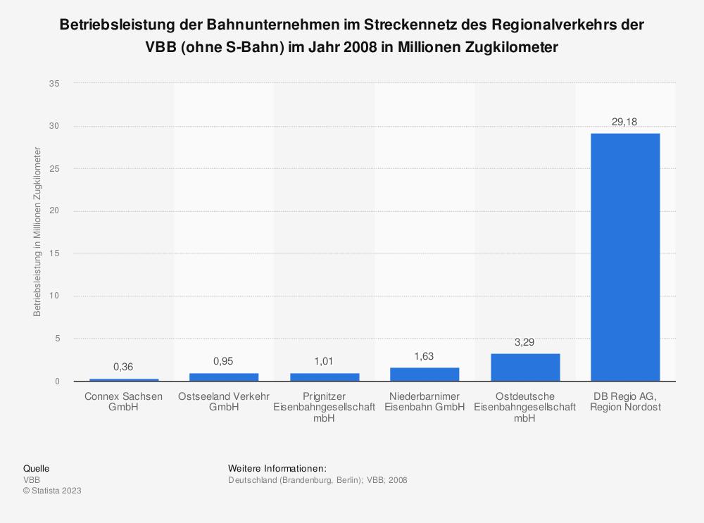 Statistik: Betriebsleistung der Bahnunternehmen im Streckennetz des Regionalverkehrs der VBB (ohne S-Bahn) im Jahr 2008 in Millionen Zugkilometer | Statista
