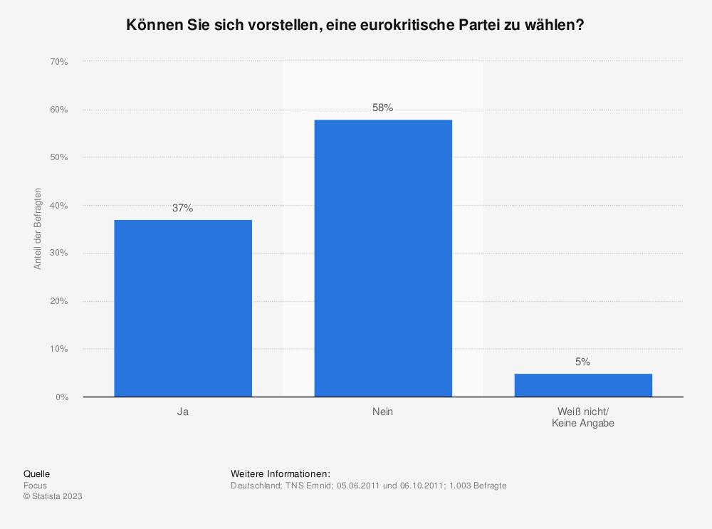 Statistik: Können Sie sich vorstellen, eine eurokritische Partei zu wählen? | Statista