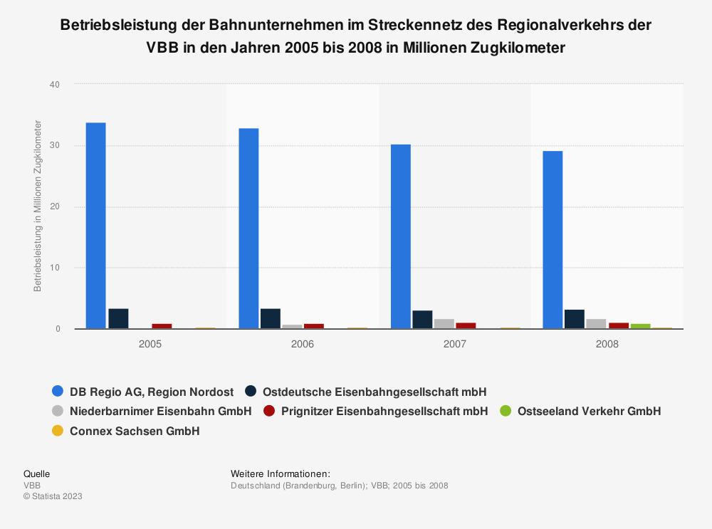 Statistik: Betriebsleistung der Bahnunternehmen im Streckennetz des Regionalverkehrs der VBB in den Jahren 2005 bis 2008 in Millionen Zugkilometer   Statista