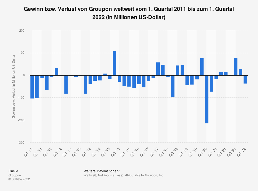 Statistik: Gewinn bzw. Verlust von Groupon weltweit vom 1. Quartal 2011 bis zum 2. Quartal 2021 (in Millionen US-Dollar) | Statista