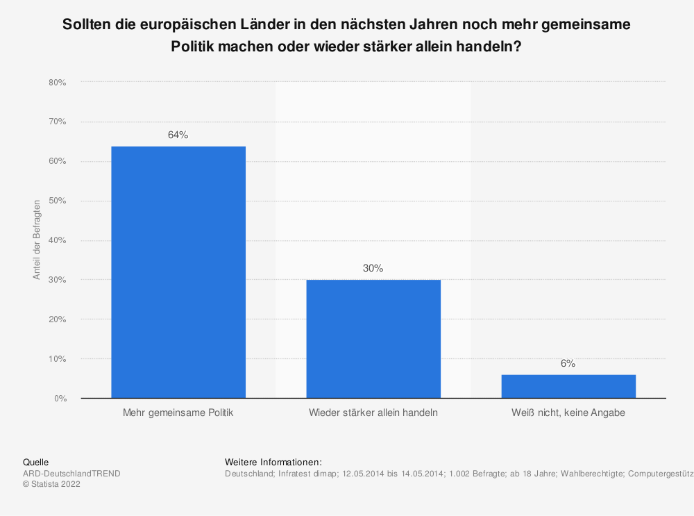 Statistik: Sollten die europäischen Länder in den nächsten Jahren noch mehr gemeinsame Politik machen oder wieder stärker allein handeln? | Statista