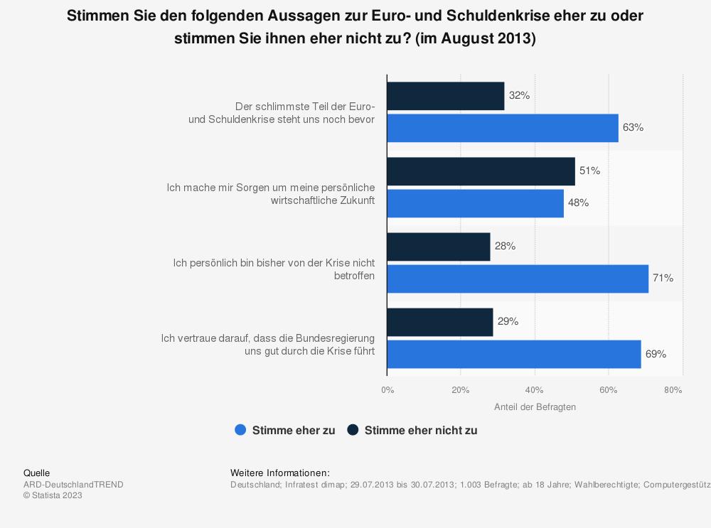 Statistik: Stimmen Sie den folgenden Aussagen zur Euro- und Schuldenkrise eher zu oder stimmen Sie ihnen eher nicht zu? (im August 2013) | Statista