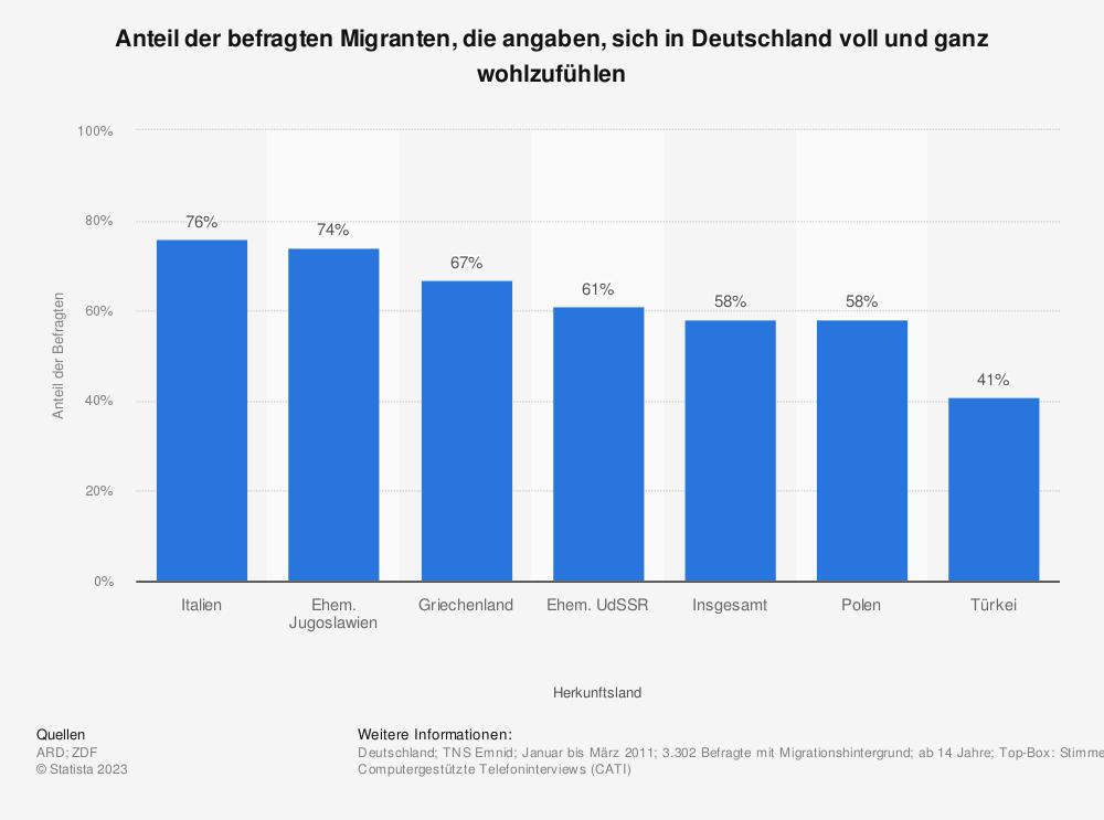 Statistik: Anteil der befragten Migranten, die angaben, sich in Deutschland voll und ganz wohlzufühlen | Statista