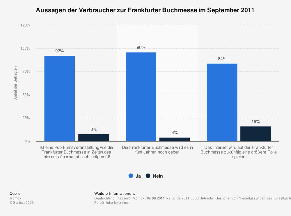 Statistik: Aussagen der Verbraucher zur Frankfurter Buchmesse im September 2011 | Statista