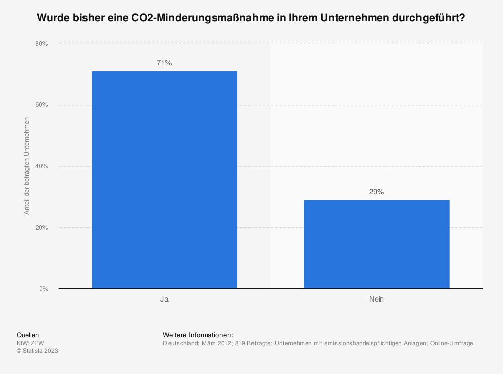 Statistik: Wurde bisher eine CO2-Minderungsmaßnahme in Ihrem Unternehmen durchgeführt? | Statista