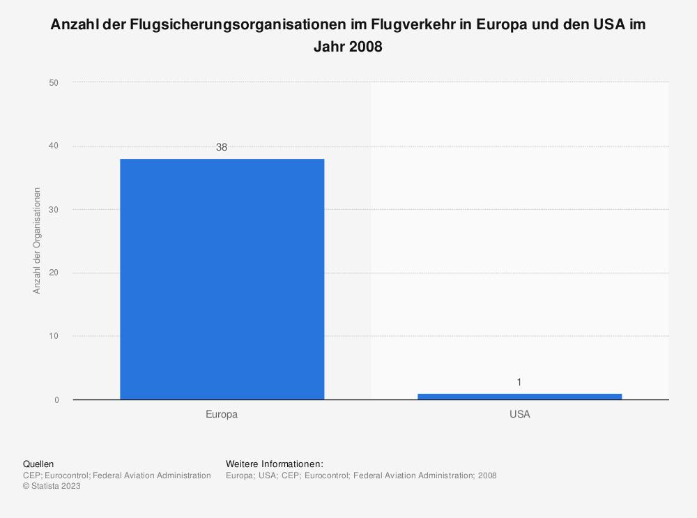 Statistik: Anzahl der Flugsicherungsorganisationen im Flugverkehr in Europa und den USA im Jahr 2008 | Statista