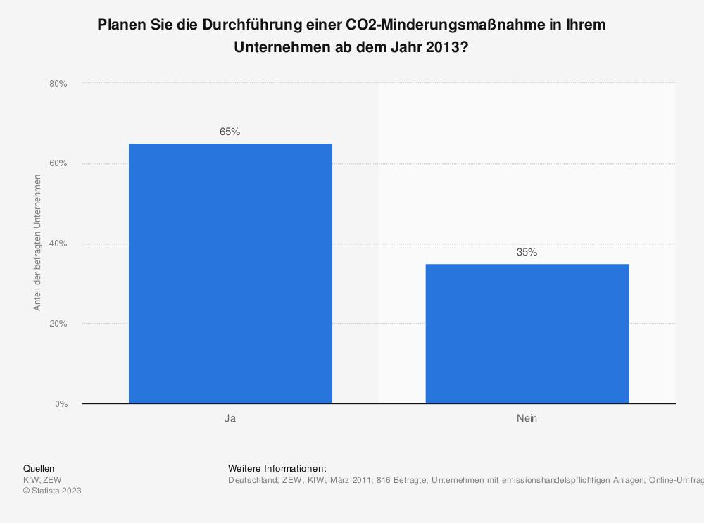 Statistik: Planen Sie die Durchführung einer CO2-Minderungsmaßnahme in Ihrem Unternehmen ab dem Jahr 2013? | Statista