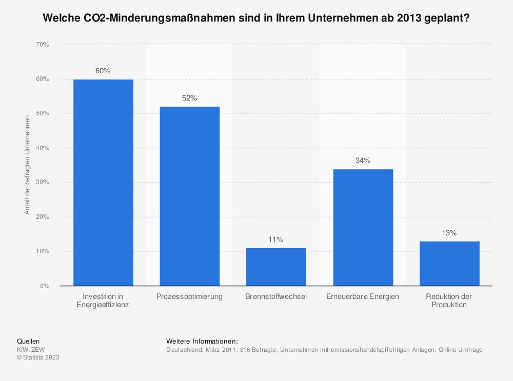 Statistik: Welche CO2-Minderungsmaßnahmen sind in Ihrem Unternehmen ab 2013 geplant? | Statista