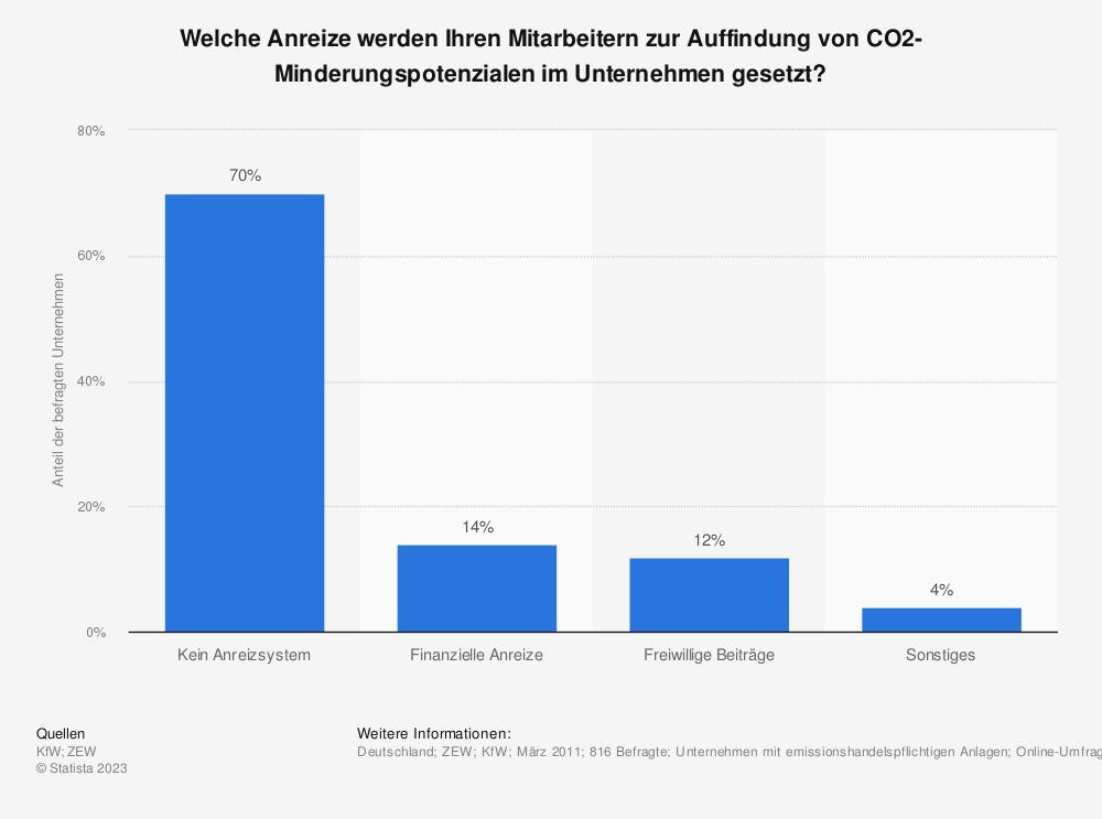 Statistik: Welche Anreize werden Ihren Mitarbeitern zur Auffindung von CO2-Minderungspotenzialen im Unternehmen gesetzt? | Statista