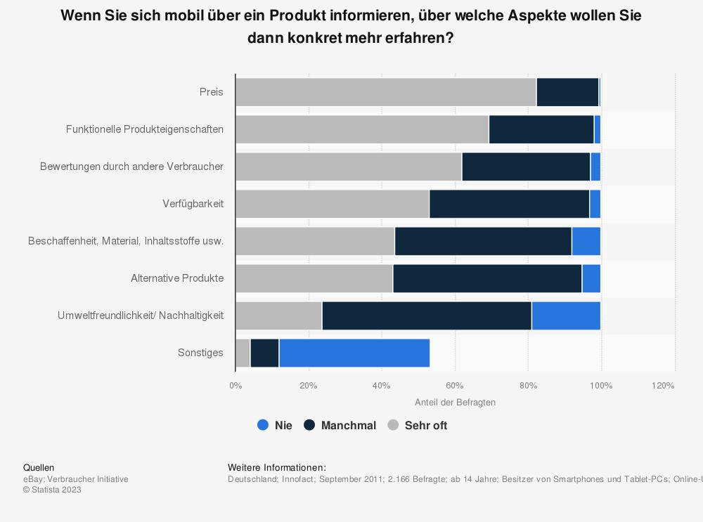 Statistik: Wenn Sie sich mobil über ein Produkt informieren, über welche Aspekte wollen Sie dann konkret mehr erfahren? | Statista