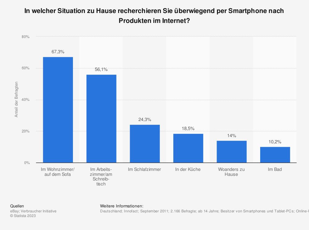 Statistik: In welcher Situation zu Hause recherchieren Sie überwiegend per Smartphone nach Produkten im Internet? | Statista