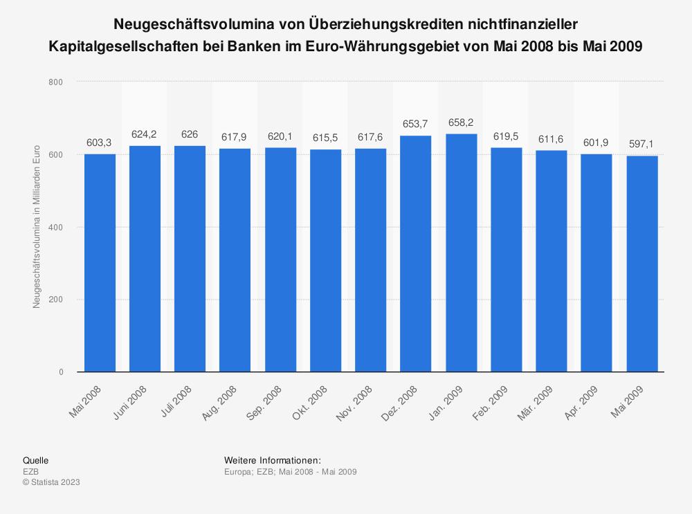 Statistik: Neugeschäftsvolumina von Überziehungskrediten nichtfinanzieller Kapitalgesellschaften bei Banken im Euro-Währungsgebiet von Mai 2008 bis Mai 2009 | Statista