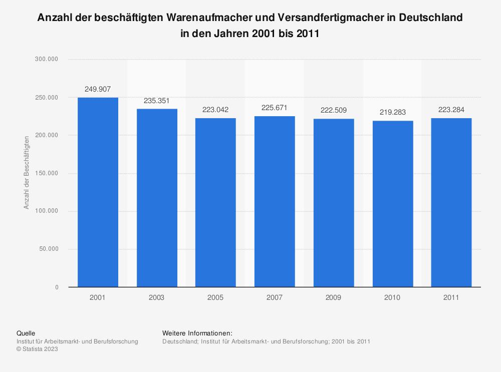 Statistik: Anzahl der beschäftigten Warenaufmacher und Versandfertigmacher in Deutschland in den Jahren 2001 bis 2011 | Statista
