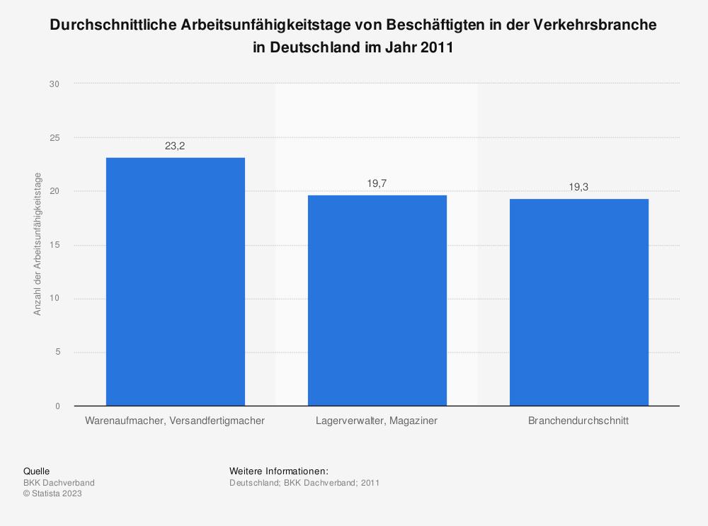 Statistik: Durchschnittliche Arbeitsunfähigkeitstage von Beschäftigten in der Verkehrsbranche in Deutschland im Jahr 2011 | Statista