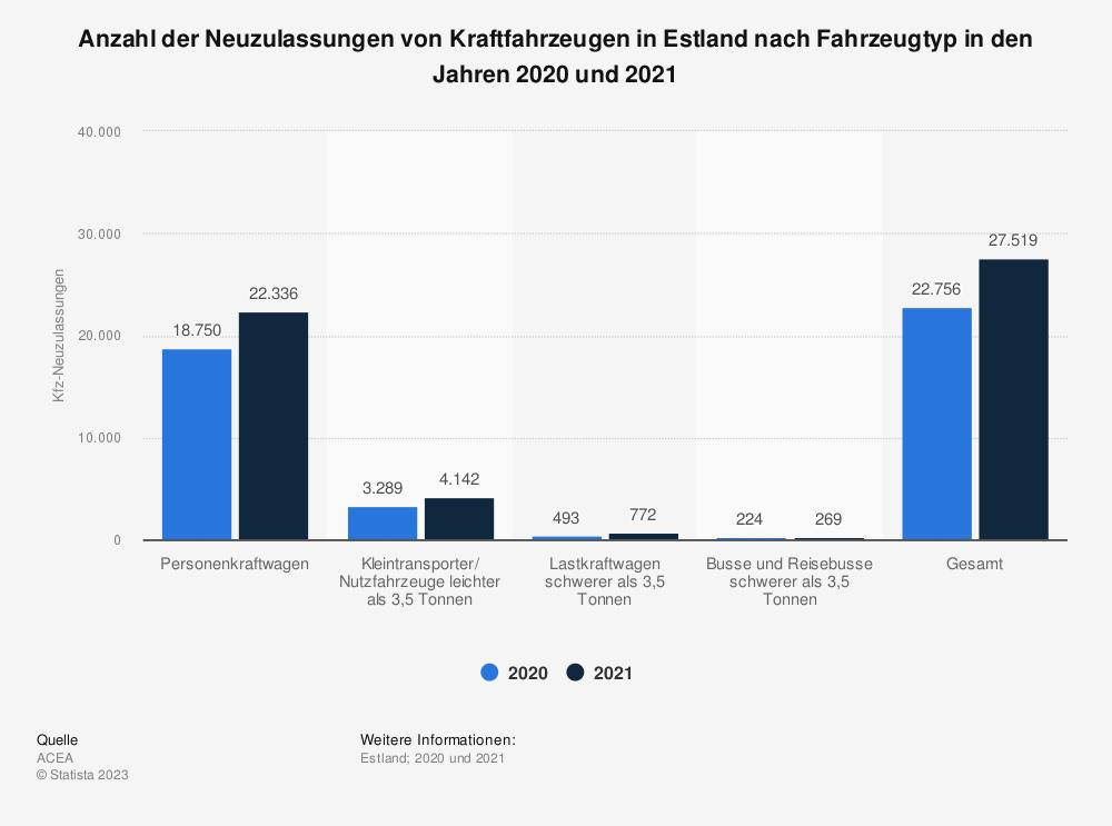 Statistik: Anzahl der Neuzulassungen von Kraftfahrzeugen in Estland nach Fahrzeugtyp in den Jahren 2019 und 2020 | Statista