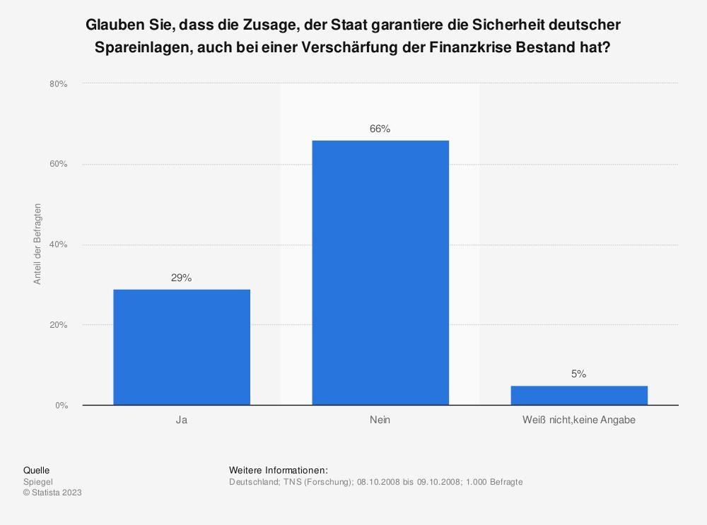Statistik: Glauben Sie, dass die Zusage, der Staat garantiere die Sicherheit deutscher Spareinlagen, auch bei einer Verschärfung der Finanzkrise Bestand hat? | Statista